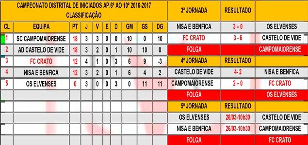 CAMPEONATO DISTRITAL DE INICIADOS AP.6º - 10º LUGAR